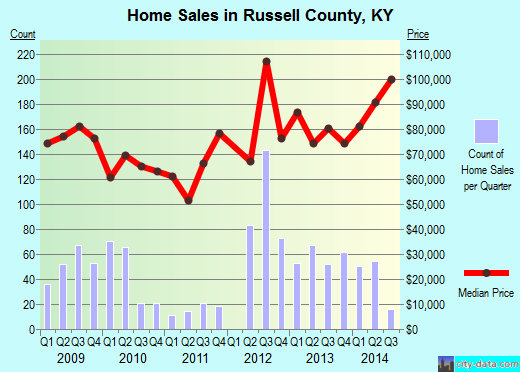 Russell County,KY real estate house value trend