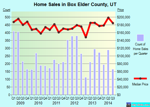 Box Elder County,UT real estate house value trend