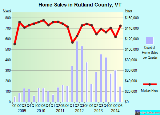 Rutland County,VT real estate house value trend