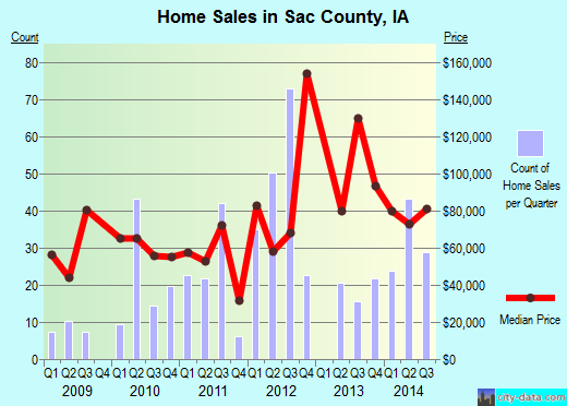 Sac County,IA real estate house value trend