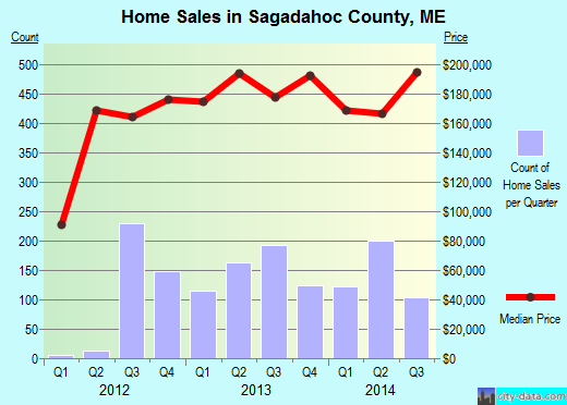 Sagadahoc County,ME real estate house value trend