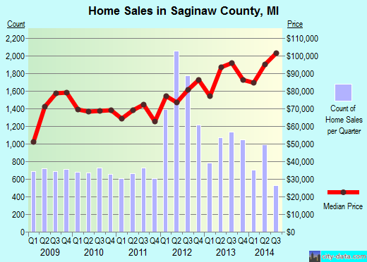 Saginaw County,MI real estate house value trend