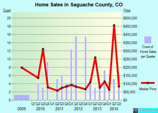 Saguache County,CO real estate house value trend