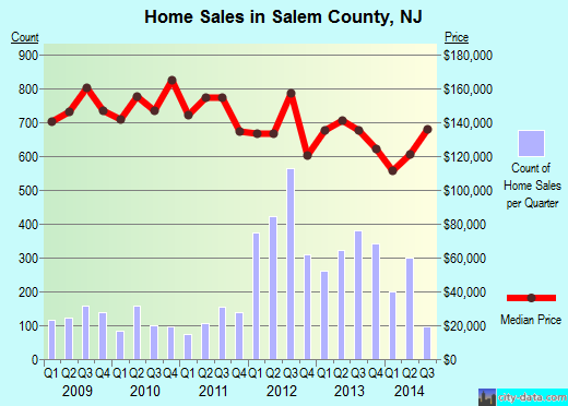 Salem County,NJ real estate house value trend