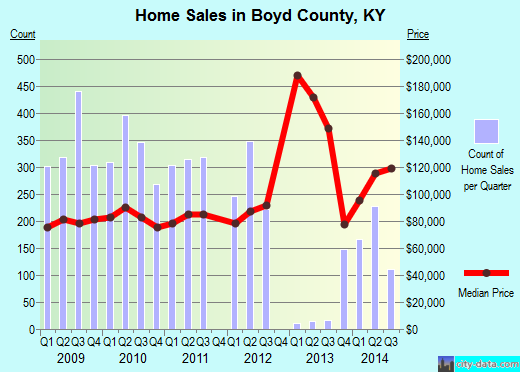 Boyd County,KY real estate house value trend