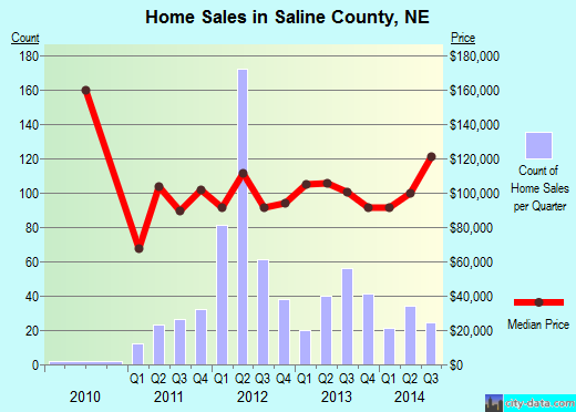 Saline County,NE real estate house value trend