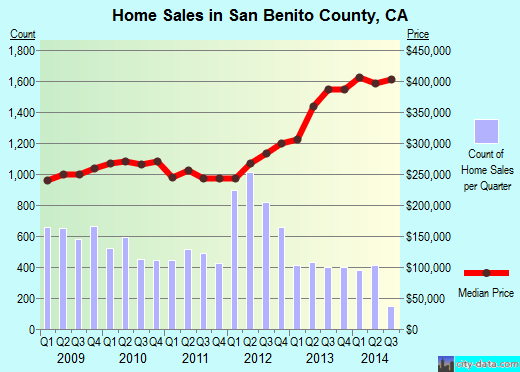 San Benito County,CA real estate house value trend