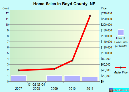 Boyd County,NE real estate house value trend