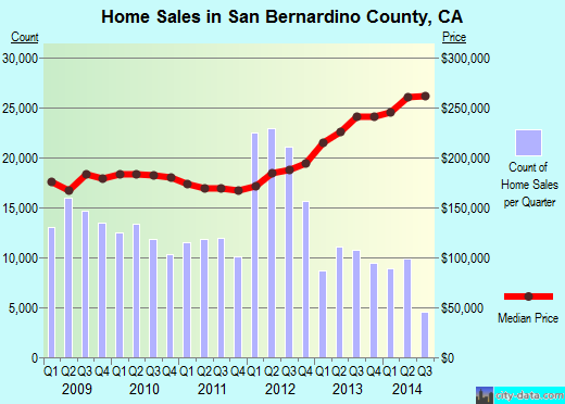 San Bernardino County,CA real estate house value trend
