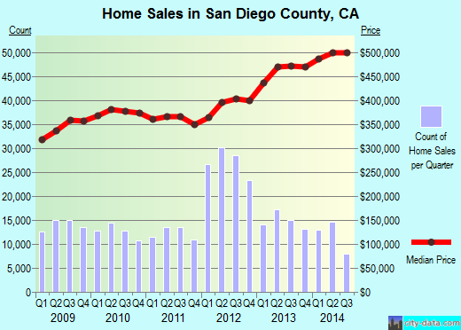 San Diego County,CA real estate house value trend