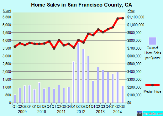 San Francisco County,CA real estate house value trend