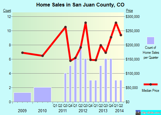 San Juan County,CO real estate house value trend