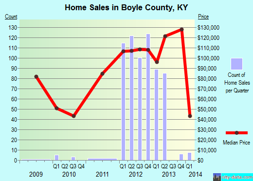 Boyle County,KY real estate house value trend