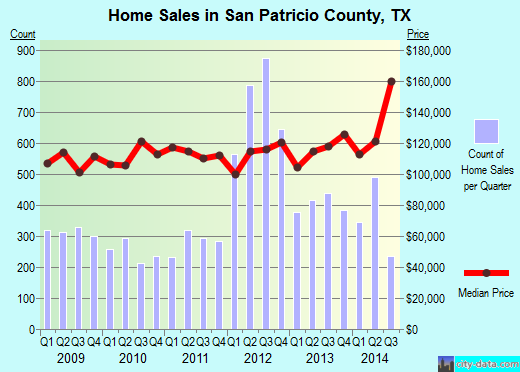 San Patricio County,TX real estate house value trend