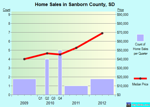 Sanborn County,SD real estate house value trend
