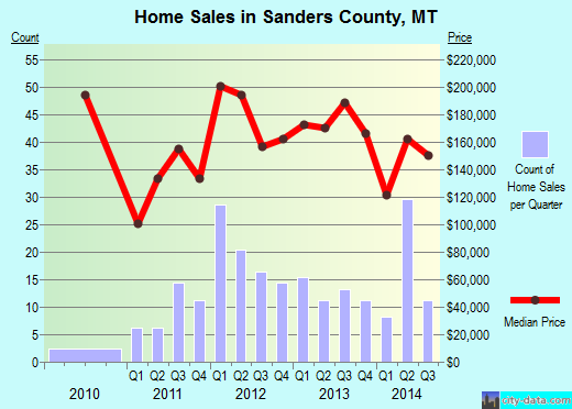 Sanders County,MT real estate house value trend