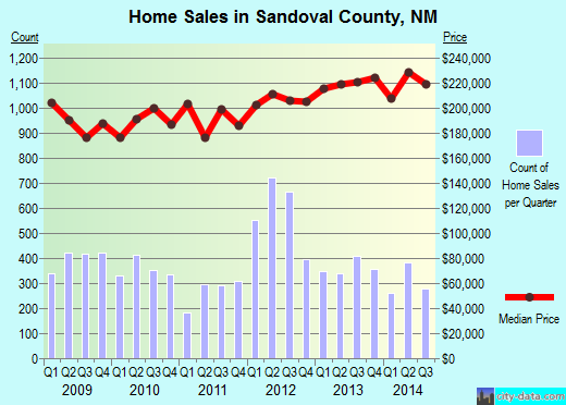 Sandoval County,NM real estate house value trend