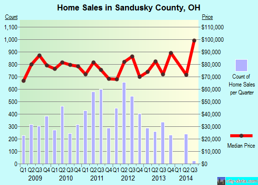Sandusky County,OH real estate house value trend
