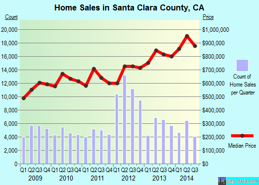 Santa Clara County,CA real estate house value trend