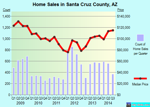 Santa Cruz County,AZ real estate house value trend