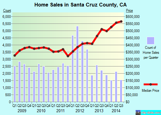 Santa Cruz County,CA real estate house value trend