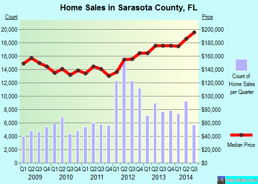 Sarasota County,FL real estate house value trend