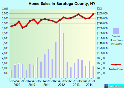 Saratoga County,NY real estate house value trend