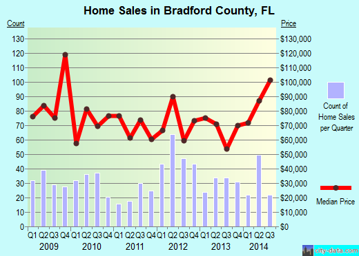 Bradford County,FL real estate house value trend