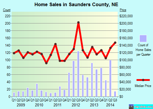 Saunders County,NE real estate house value trend