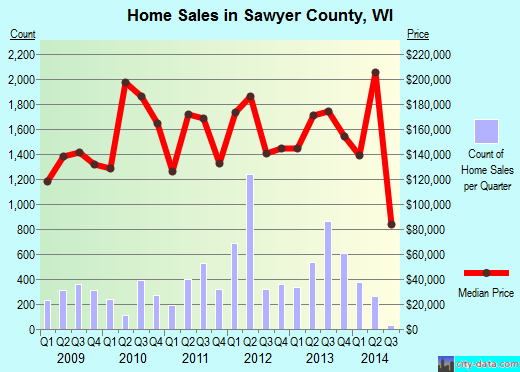 Sawyer County,WI real estate house value trend