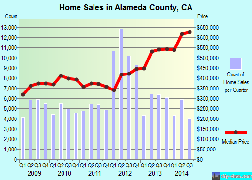 Alameda County,CA real estate house value trend