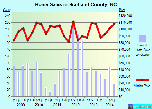 Scotland County,NC real estate house value trend