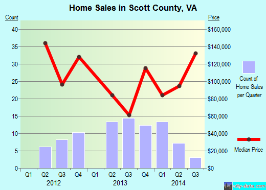 Scott County,VA real estate house value trend