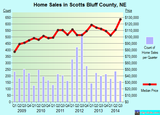 Scotts Bluff County,NE real estate house value trend