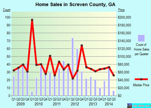 Screven County,GA real estate house value trend