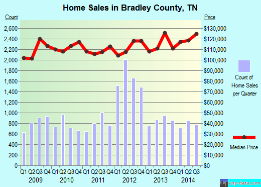 Bradley County,TN real estate house value trend