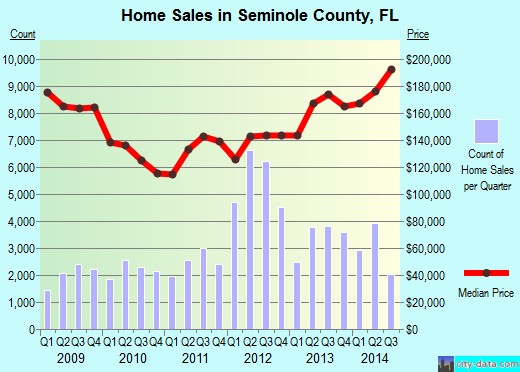 Seminole County,FL real estate house value trend