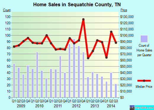 Sequatchie County,TN real estate house value trend