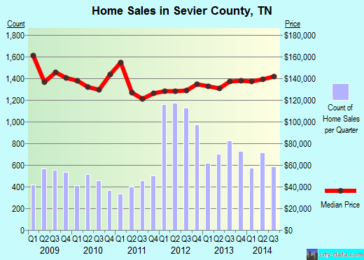 Sevier County,TN real estate house value trend