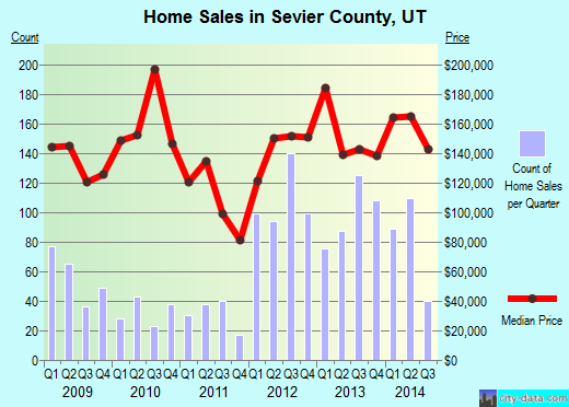 Sevier County,UT real estate house value trend