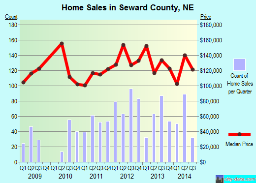 Seward County,NE real estate house value trend