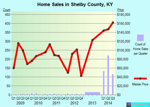 Shelby County,KY real estate house value trend