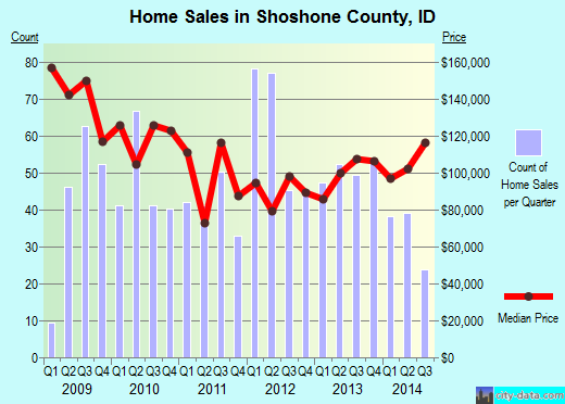 Shoshone County,ID real estate house value trend