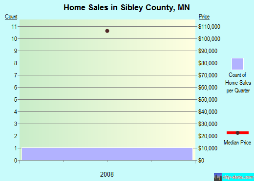 Sibley County,MN real estate house value trend