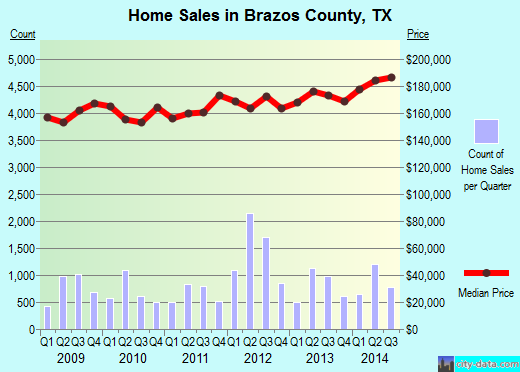 Brazos County,TX real estate house value trend