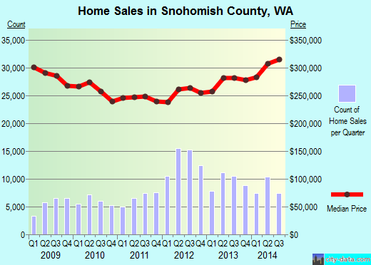 Snohomish County,WA real estate house value trend