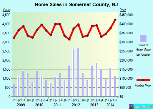 Somerset County,NJ real estate house value trend