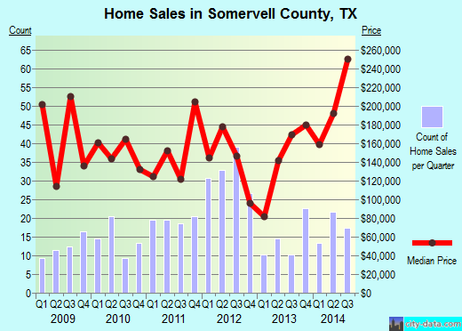 Somervell County,TX real estate house value trend