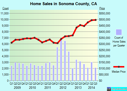 Sonoma County,CA real estate house value trend