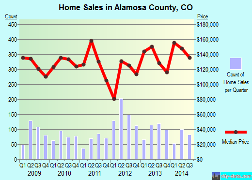 Alamosa County,CO real estate house value trend